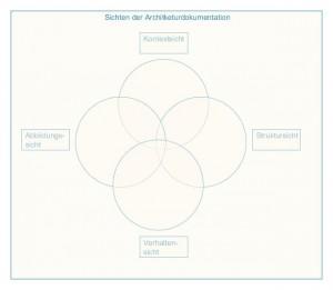 Sichten der Architekturdokumentation